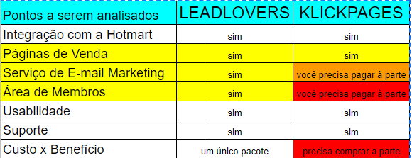 leadlovers-ou-klickpages